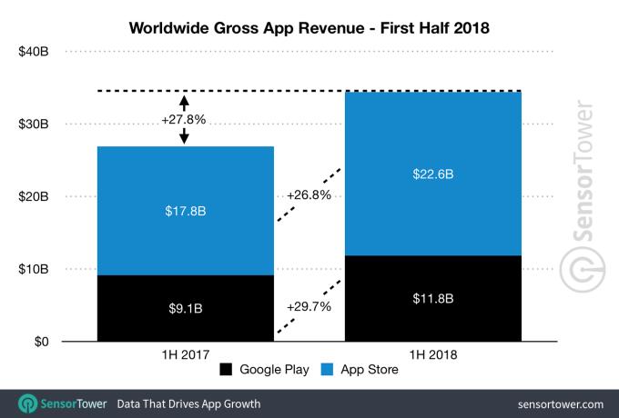 Gráfico mostra diferença entre Play Store e App Store na rentabilidade para desenvolvimento mobile.