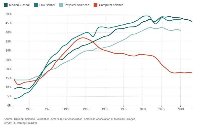 Gráfico mostra o percentual de  mulheres na tecnologia