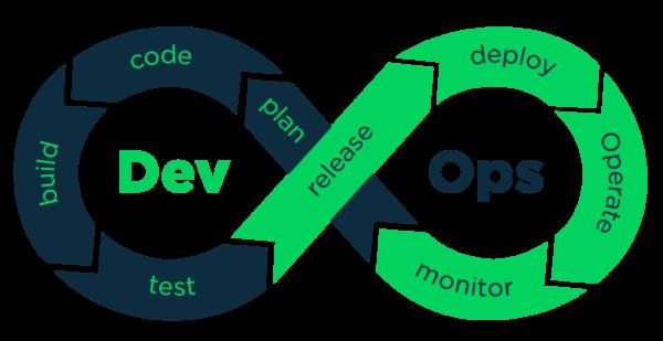Mas fica esperto! O Flow não é a única prática do DevOps. Tem também o Feedback, que permite criar sistemas mais seguros e o Continual Learning, que estimula a melhoria organizacional diária.