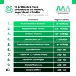 As 10 profissões mais procuradas do mundo, de acordo com pesquisa do LinkedIn.